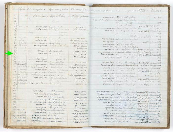 Miriam Solomon birth record