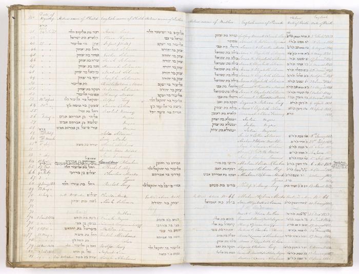 Birth records, 1838-1855